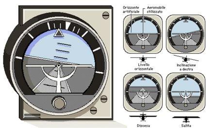 Orizzonte giroscopico artificiale. Per guidare un aereo è indispensabile una strumentazione che fornisca le informazioni necessarie per l'orientamento anche in caso di scarsa visibilità. L'orizzonte artificiale, costituito da una coppia di giroscopi, indica l'inclinazione del velivolo rispetto all'orizzonte. In caso di volo cieco, esso diventa lo strumento di bordo più importante; perciò si trova al centro del cruscotto.